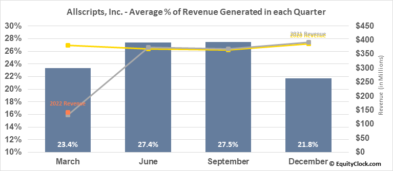 Allscripts, Inc. (NASD:MDRX) Revenue Seasonality