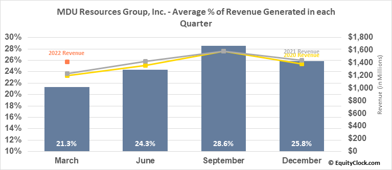 MDU Resources Group, Inc. (NYSE:MDU) Revenue Seasonality
