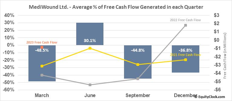 MediWound Ltd. (NASD:MDWD) Free Cash Flow Seasonality