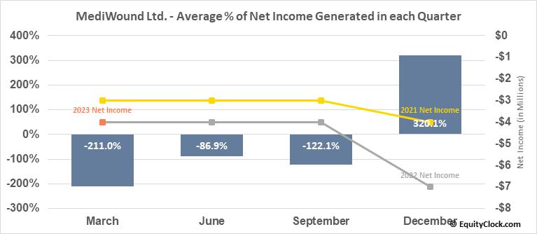 MediWound Ltd. (NASD:MDWD) Net Income Seasonality