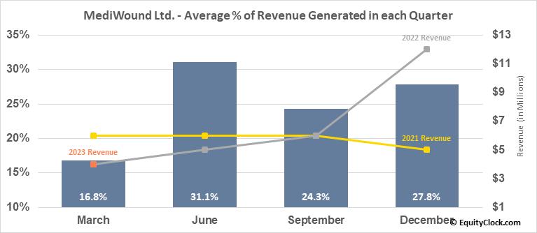 MediWound Ltd. (NASD:MDWD) Revenue Seasonality