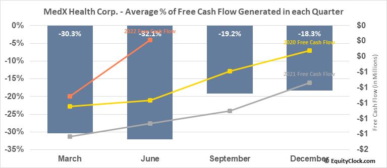MedX Health Corp. (TSXV:MDX.V) Free Cash Flow Seasonality