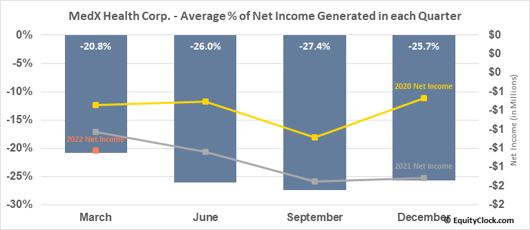 MedX Health Corp. (TSXV:MDX.V) Net Income Seasonality