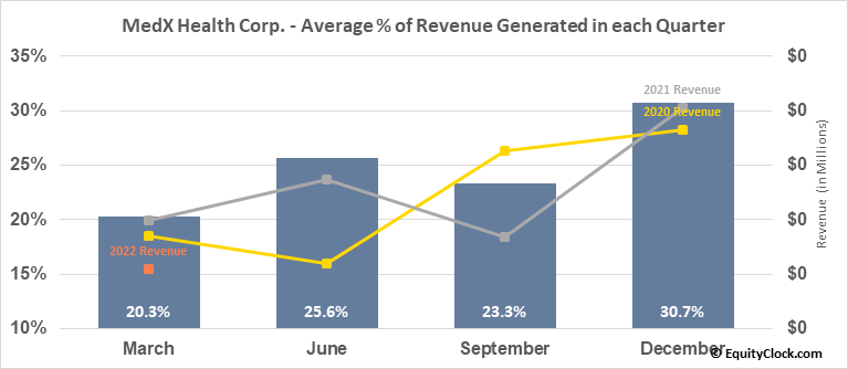 MedX Health Corp. (TSXV:MDX.V) Revenue Seasonality