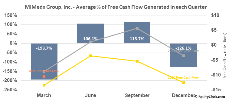 MiMedx Group, Inc. (NASD:MDXG) Free Cash Flow Seasonality