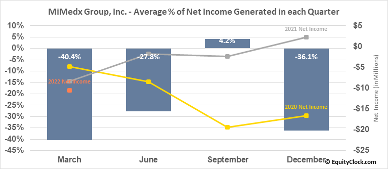 MiMedx Group, Inc. (NASD:MDXG) Net Income Seasonality