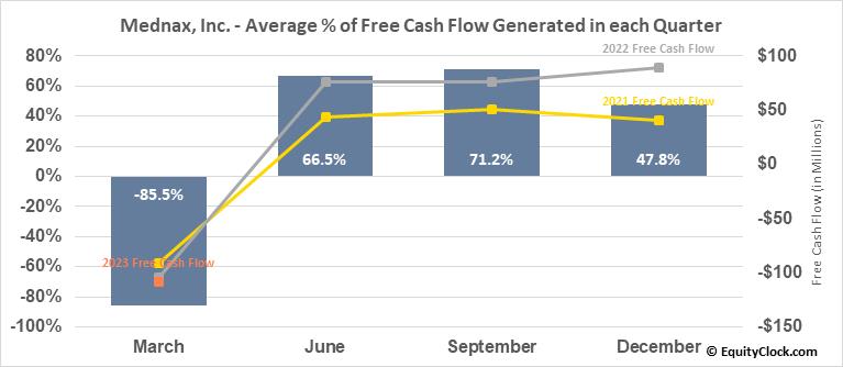 Mednax, Inc. (NYSE:MD) Free Cash Flow Seasonality