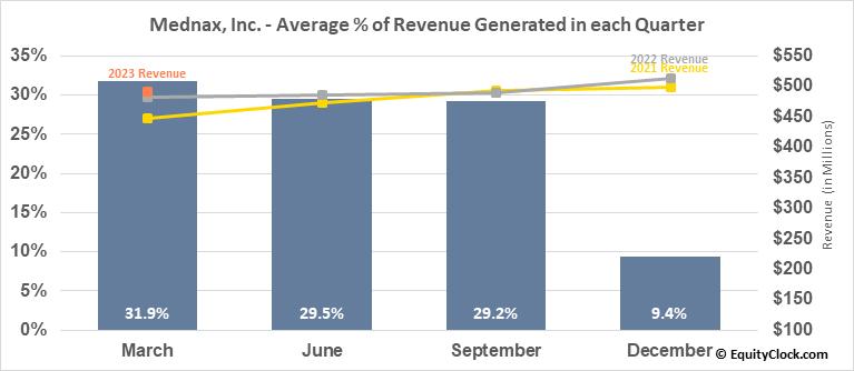 Mednax, Inc. (NYSE:MD) Revenue Seasonality
