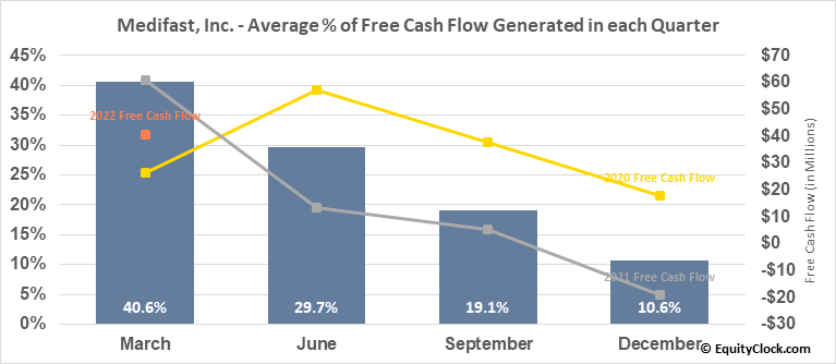 Medifast, Inc. (NYSE:MED) Free Cash Flow Seasonality