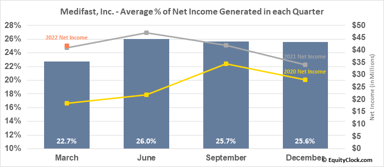 Medifast, Inc. (NYSE:MED) Net Income Seasonality