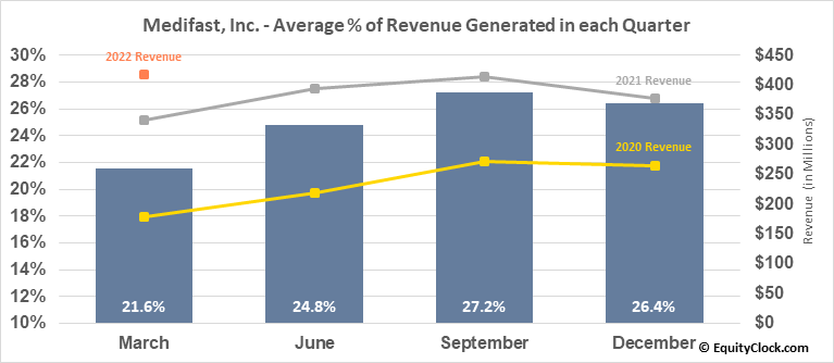 Medifast, Inc. (NYSE:MED) Revenue Seasonality