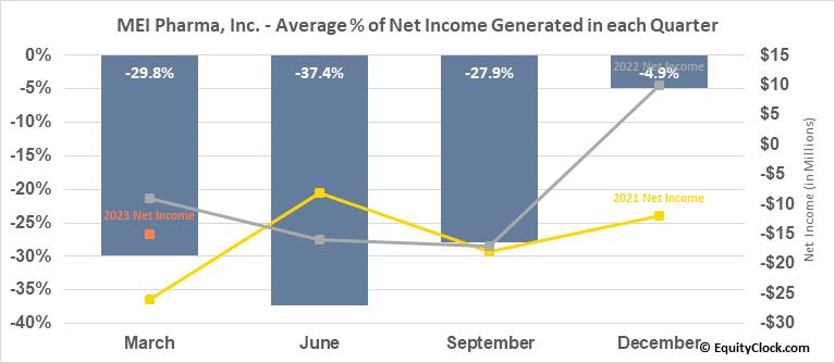 MEI Pharma, Inc. (NASD:MEIP) Net Income Seasonality
