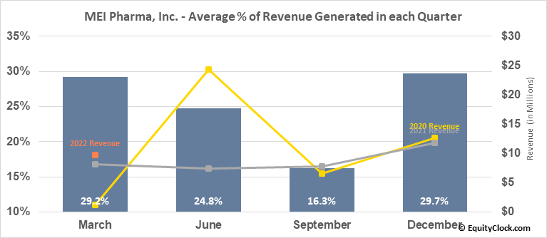 MEI Pharma, Inc. (NASD:MEIP) Revenue Seasonality