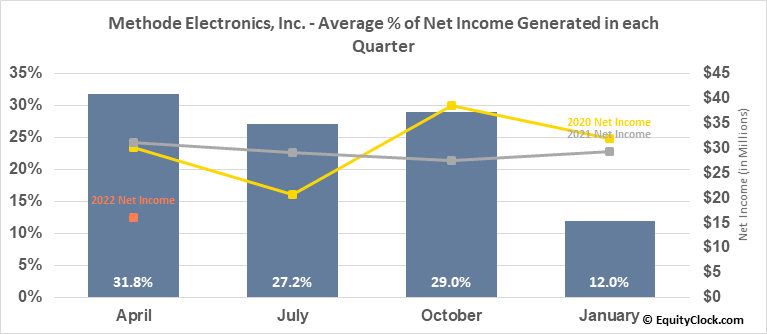 Methode Electronics, Inc. (NYSE:MEI) Net Income Seasonality