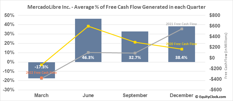 MercadoLibre Inc. (NASD:MELI) Free Cash Flow Seasonality