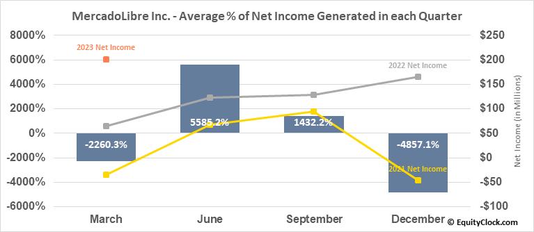 MercadoLibre Inc. (NASD:MELI) Net Income Seasonality