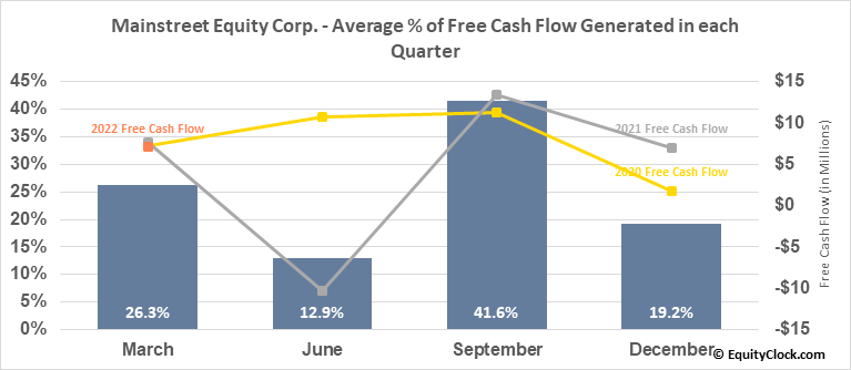 Mainstreet Equity Corp. (TSE:MEQ.TO) Free Cash Flow Seasonality