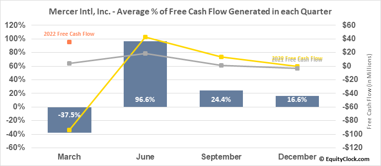 Mercer Intl, Inc. (NASD:MERC) Free Cash Flow Seasonality