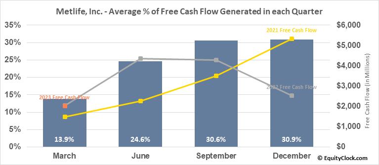 Metlife, Inc. (NYSE:MET) Free Cash Flow Seasonality