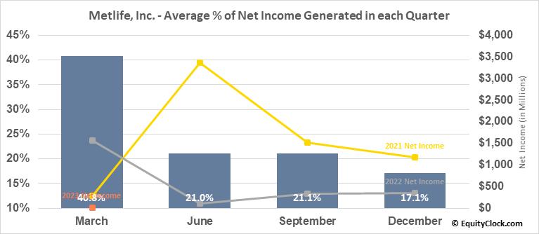 Metlife, Inc. (NYSE:MET) Net Income Seasonality