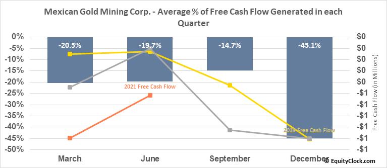 Mexican Gold Mining Corp. (TSXV:MEX.V) Free Cash Flow Seasonality