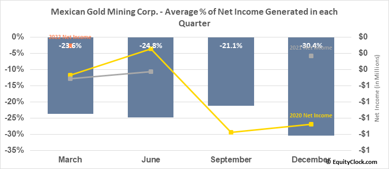 Mexican Gold Mining Corp. (TSXV:MEX.V) Net Income Seasonality