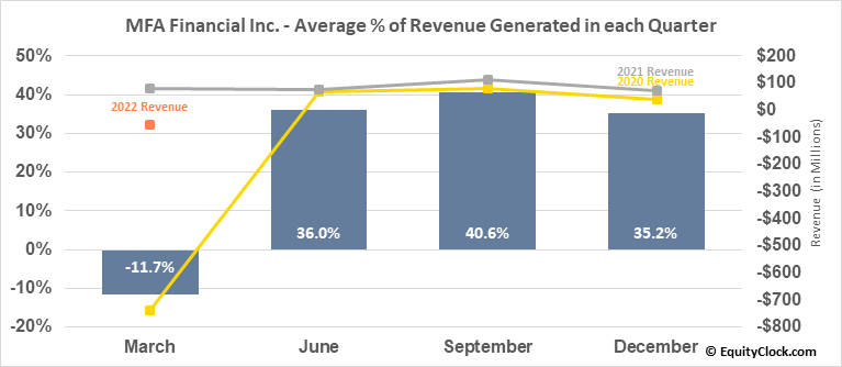 MFA Financial Inc. (NYSE:MFA) Revenue Seasonality