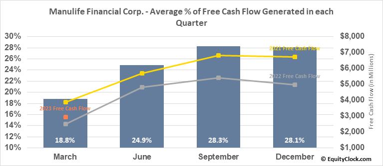 Manulife Financial Corp. (TSE:MFC.TO) Free Cash Flow Seasonality