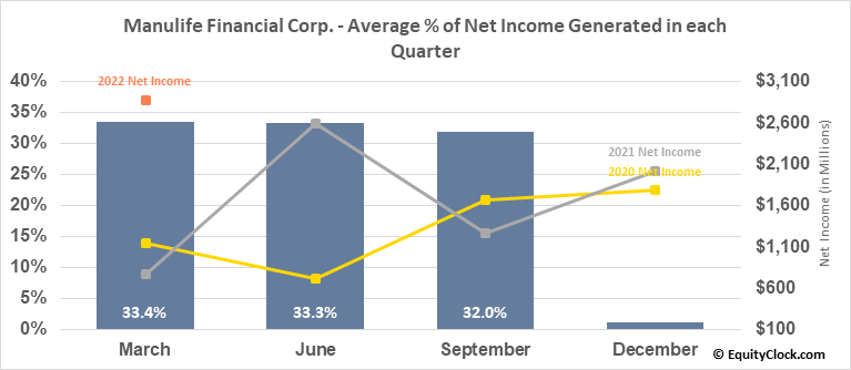 Manulife Financial Corp. (TSE:MFC.TO) Net Income Seasonality
