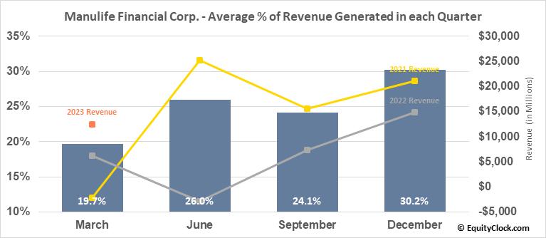 Manulife Financial Corp. (TSE:MFC.TO) Revenue Seasonality