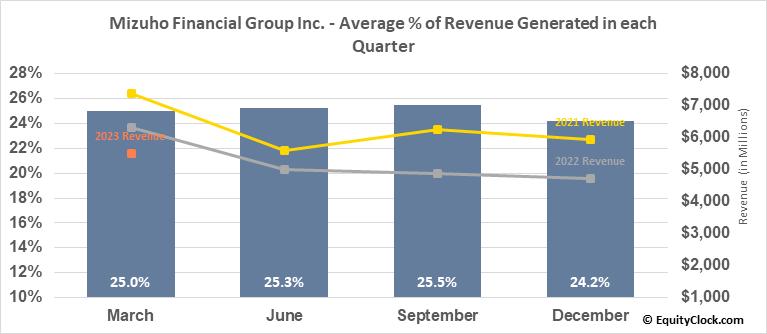 Mizuho Financial Group Inc. (NYSE:MFG) Revenue Seasonality