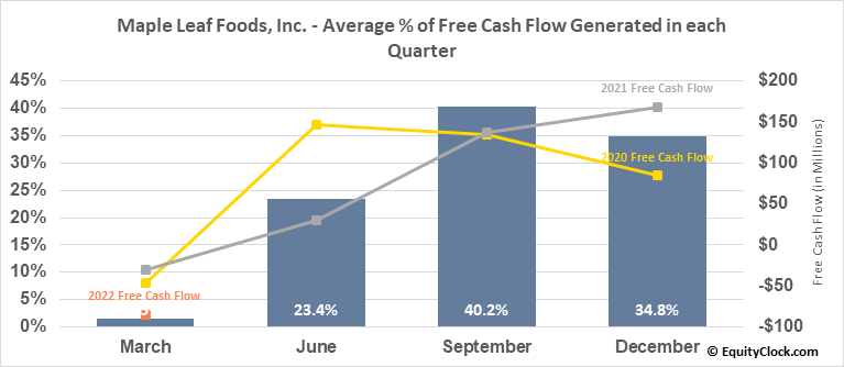 Maple Leaf Foods, Inc. (TSE:MFI.TO) Free Cash Flow Seasonality