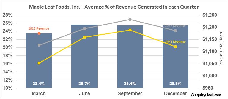 Maple Leaf Foods, Inc. (TSE:MFI.TO) Revenue Seasonality