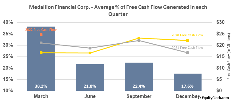 Medallion Financial Corp. (NASD:MFIN) Free Cash Flow Seasonality
