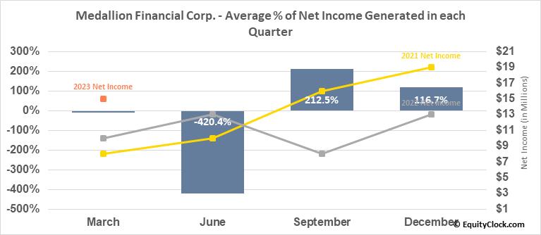 Medallion Financial Corp. (NASD:MFIN) Net Income Seasonality