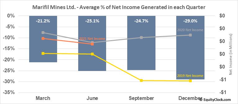 Marifil Mines Ltd. (TSXV:MFM.V) Net Income Seasonality