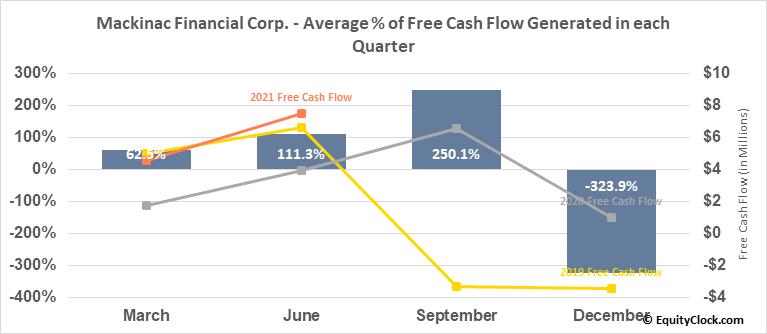 Mackinac Financial Corp. (NASD:MFNC) Free Cash Flow Seasonality