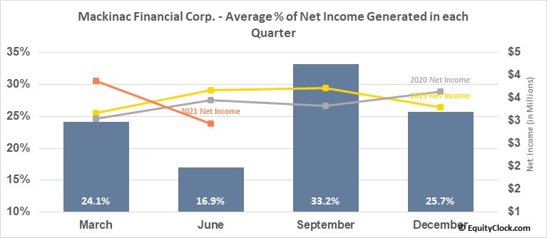 Mackinac Financial Corp. (NASD:MFNC) Net Income Seasonality