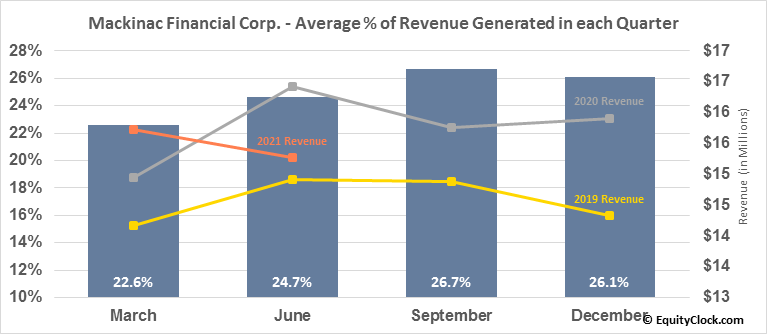 Mackinac Financial Corp. (NASD:MFNC) Revenue Seasonality