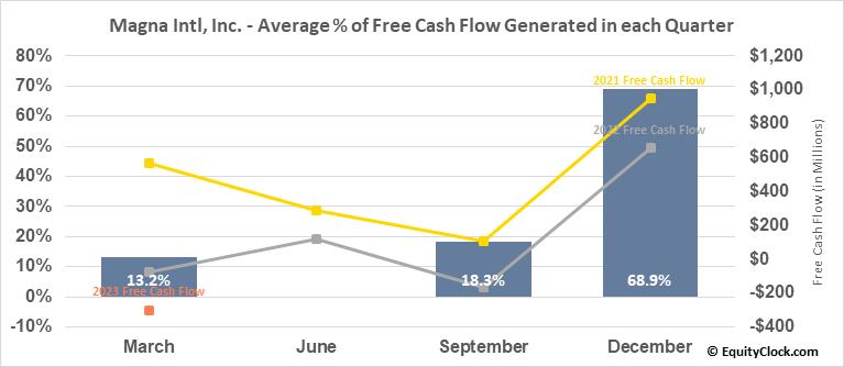 Magna Intl, Inc. (TSE:MG.TO) Free Cash Flow Seasonality