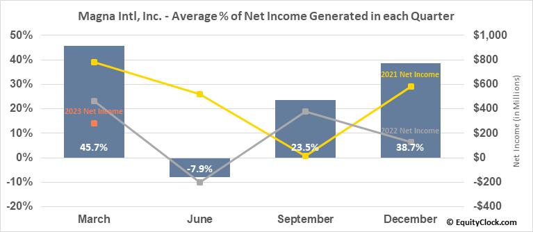 Magna Intl, Inc. (TSE:MG.TO) Net Income Seasonality