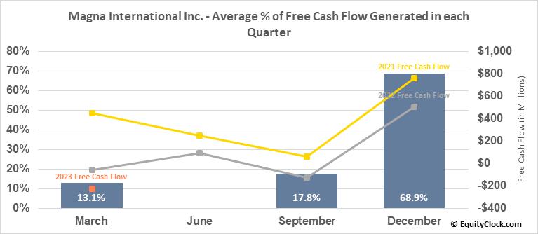 Magna International Inc. (NYSE:MGA) Free Cash Flow Seasonality