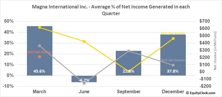 Magna International Inc. (NYSE:MGA) Net Income Seasonality