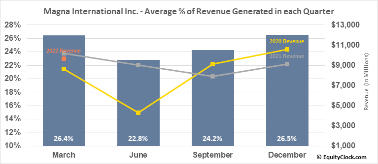 Magna International Inc. (NYSE:MGA) Revenue Seasonality
