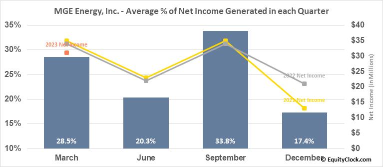 MGE Energy, Inc. (NASD:MGEE) Net Income Seasonality