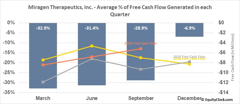 Miragen Therapeutics, Inc. (NASD:MGEN) Free Cash Flow Seasonality