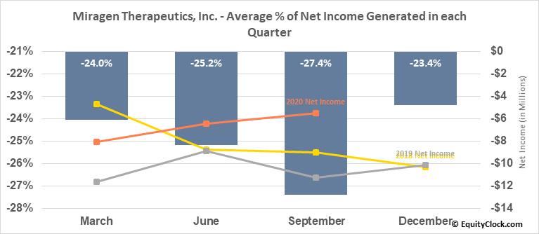 Miragen Therapeutics, Inc. (NASD:MGEN) Net Income Seasonality