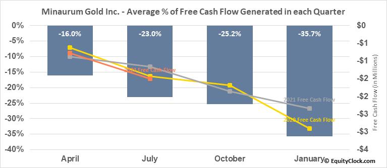 Minaurum Gold Inc. (TSXV:MGG.V) Free Cash Flow Seasonality