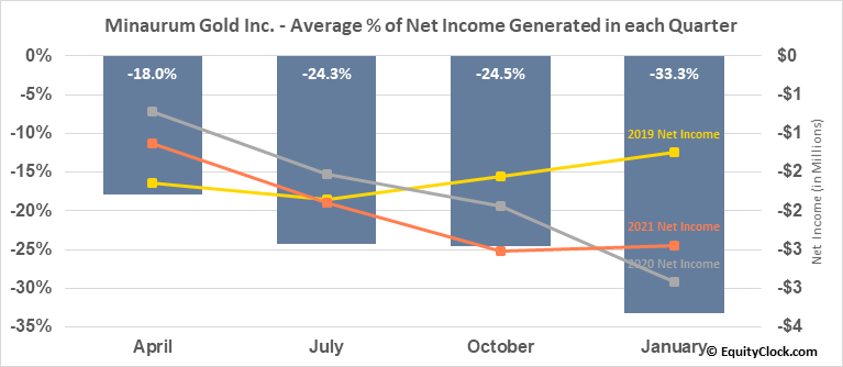 Minaurum Gold Inc. (TSXV:MGG.V) Net Income Seasonality