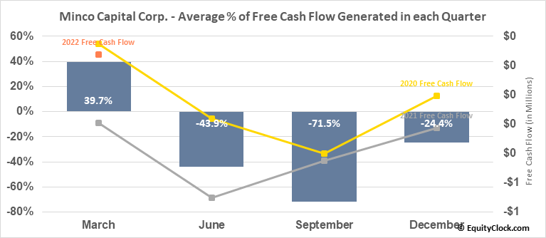 Minco Capital Corp. (OTCMKT:MGHCF) Free Cash Flow Seasonality